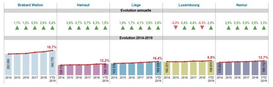 Augmentation du prix de l'immobilier en Belgique