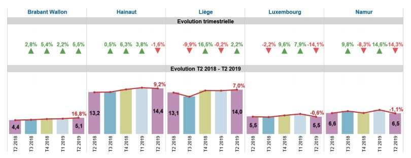 Augmentation du nombre de transactions immobilières en Belgique